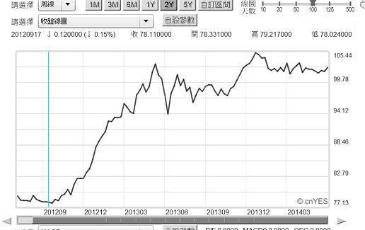 圖四:日元兌換美元周曲線圖,鉅亨網指標