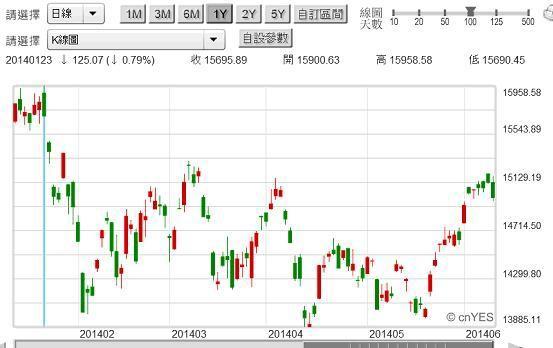圖五:日本日經225股價指數日K線圖,鉅亨網首頁
