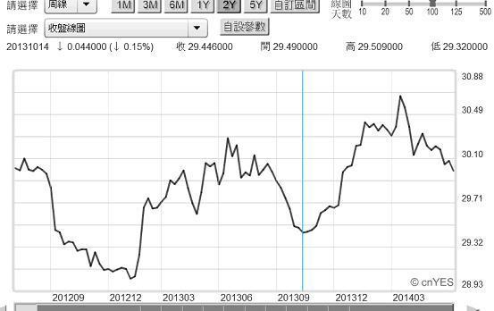 圖六:新新台幣兌換美元周曲線圖,鉅亨網首頁