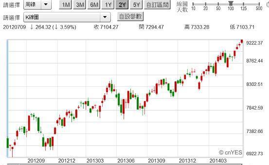 圖七:台股加權股價指數周K線圖,鉅亨網首頁