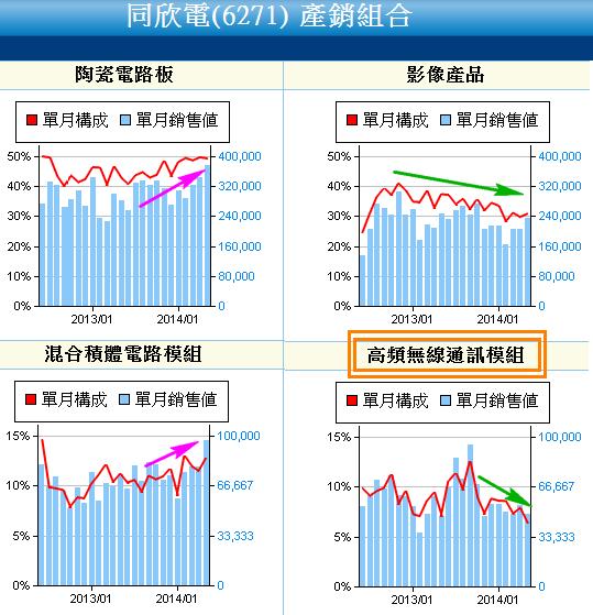 6271同欣電_產銷組合2014.06.13