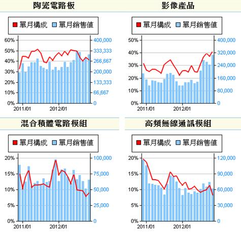 6271同欣電_產銷組合2013.01.02