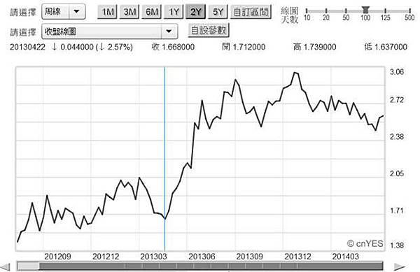 圖一:美國十年期公債殖利率周曲線圖,鉅亨網債券