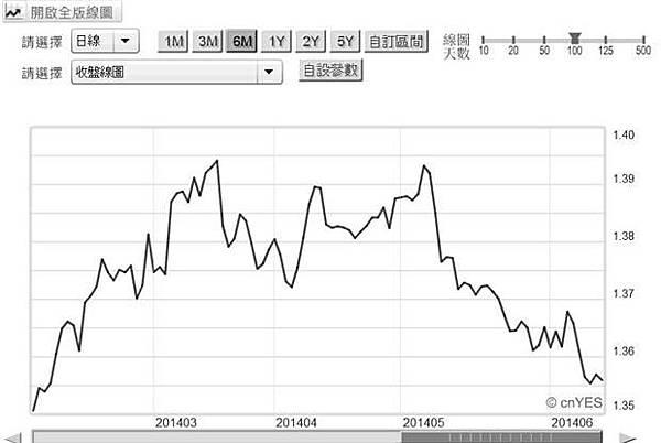 圖二:歐元兌換美元日曲線圖,鉅亨網首頁