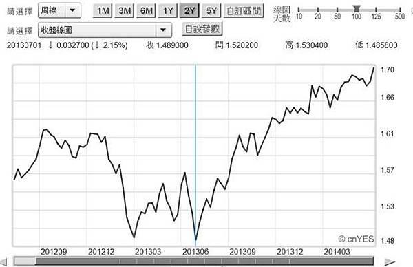圖三:英鎊兌換美元周曲線圖,鉅亨網債券