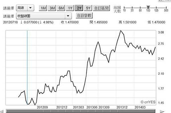 圖四:英國十年期公債殖利率曲線圖,鉅亨網首頁