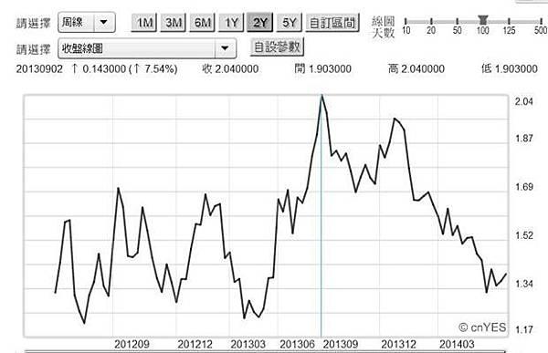 圖五:德國十年期公債殖利率周曲線圖,鉅亨網債券