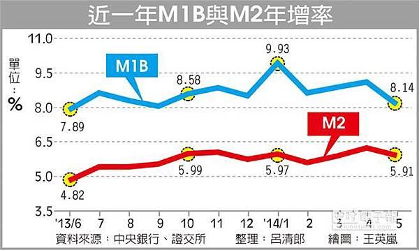 近一年M1B與M2年增率2014.06.27