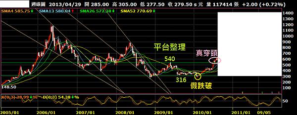2498宏達電_周線圖(假跌破針穿頭a)2013.08.17