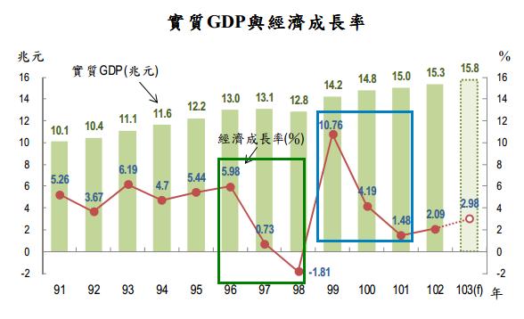 實質GDP與經濟成長率2014.07.10