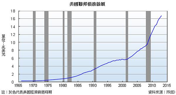 美國聯邦舉債餘額2014-07-10