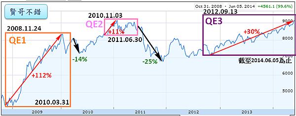 QE與加權指數2014.06.05