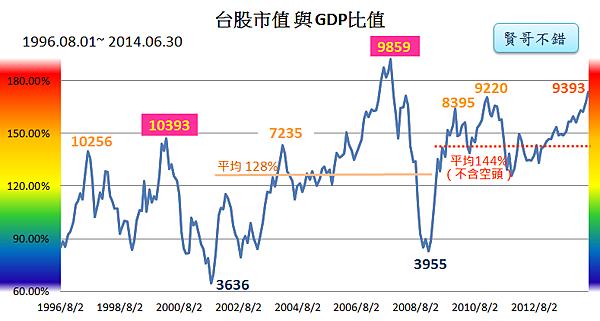 台股市值與GDP指標2014_07_10