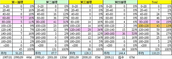 台股市值與GDP比值的統計分布_2014.07.10