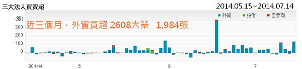 2608大榮_外資買超2014.07.14