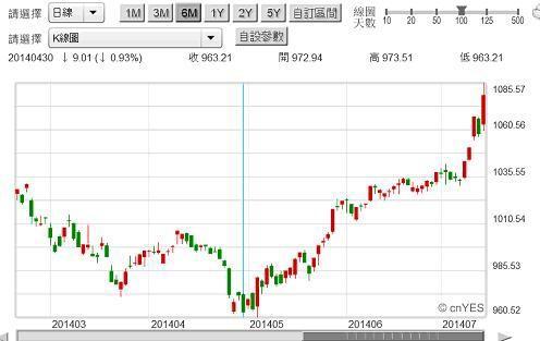 圖一:台股金融保險類股股價指數日K線圖,鉅亨網台股
