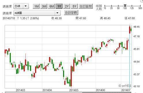 圖二:國泰金控公司股價日K線圖,鉅亨網籌碼贏家