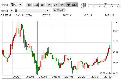 圖三:矽品股價月K線圖,鉅亨網籌碼贏家