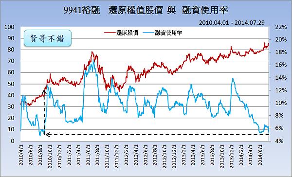 9941裕融_股價與融資2014.07.29