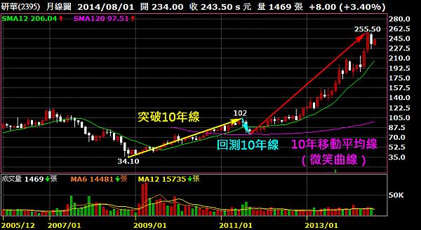 2395研華_月線圖(10年移動平均線)2014.08.04