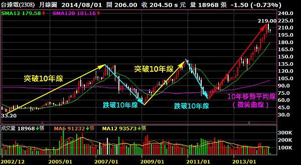 2308台達電_月線圖(10年移動平均線)2014.08.04
