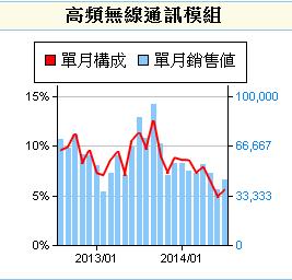 6271同欣電_產銷組合(高頻無線通訊模組)2014.08.15