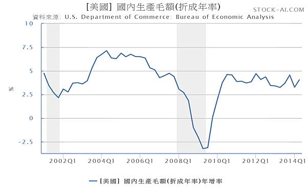 GDP-美國國內生產毛額年增率2001.01~2014.06_2014.08.17