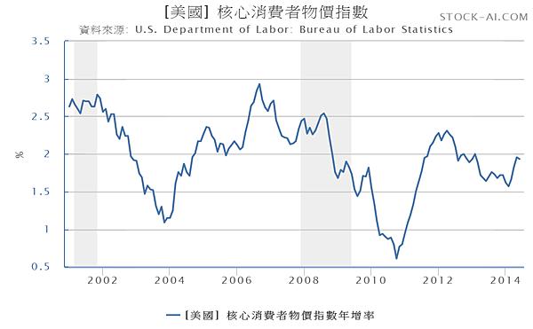 CPI-美國核心消費者物價指數年增率(2001.01~2014.06)_2014.08.17