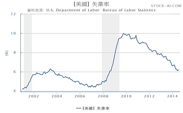 美國失業率2001.01~2014.07_2014.08.17
