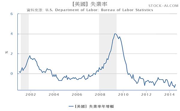 美國失業率年增率2001.01~2014.07_2014.08.17