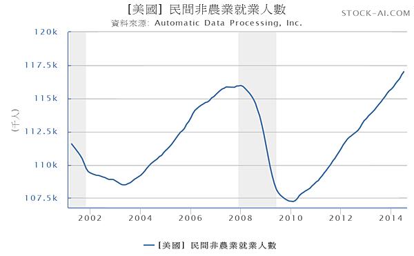 美國民間非農就業人數2001.01~2014.07_2014.08.17