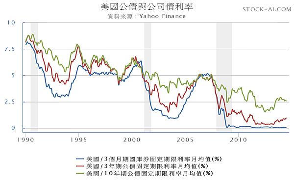 美國長短期公債殖1990.01~2014.08_2014.08.17