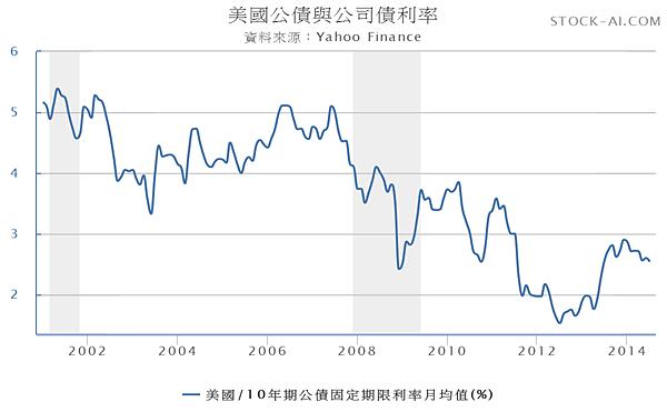 美國10年期公債殖利率2001.01~2014.08_2014.08.17