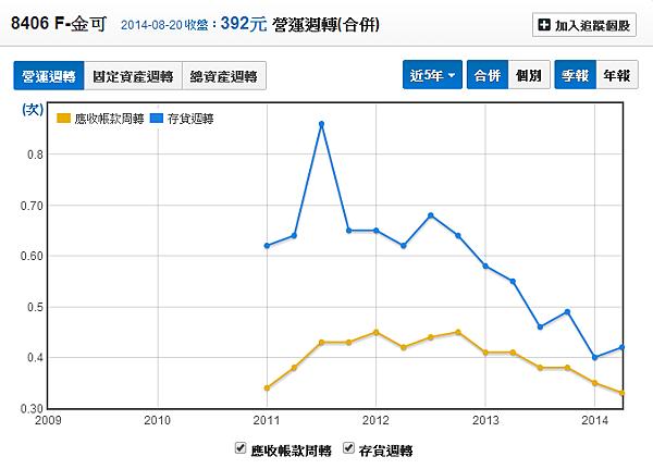 8406F金可_應收帳款與存貨帳款周轉率2014.08.21