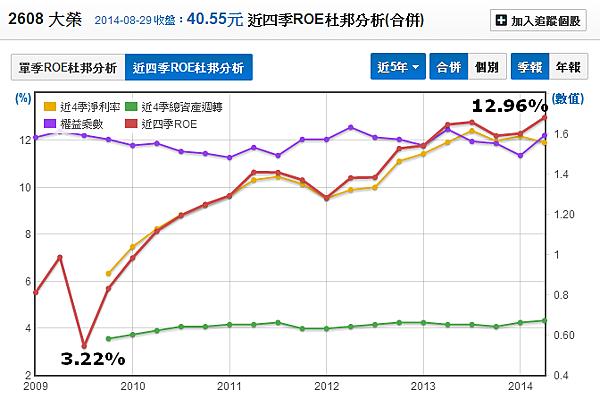 2608大榮_01股東權益報酬率ROE_2014.08.30