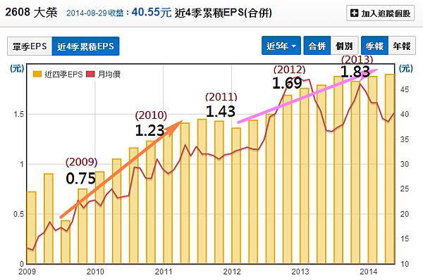 2608大榮_02每股獲利_2014.08.30