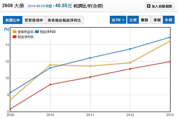 2608大榮_05利潤比率(年)_2014.08.30
