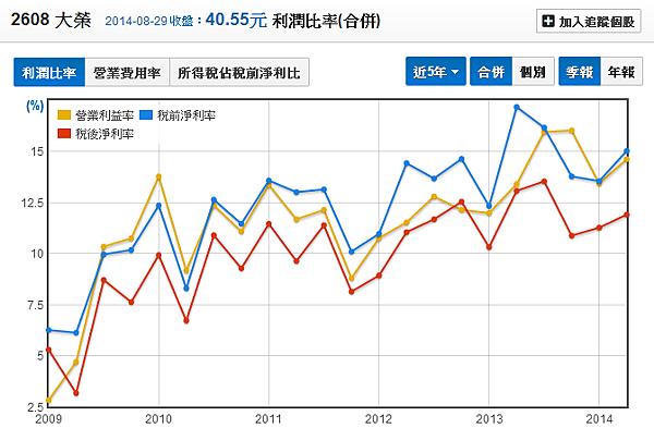 2608大榮_05利潤比率(季)_2014.08.30
