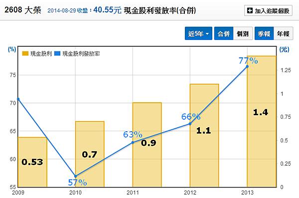 2608大榮_07股利發放率_2014.08.30
