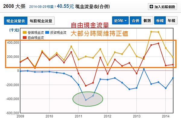 2608大榮_09現金流量分析_2014.08.30