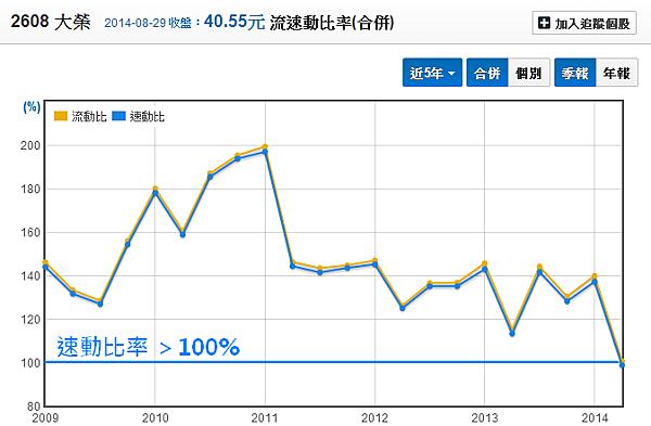 2608大榮_10流動比與速動比_2014.08.30