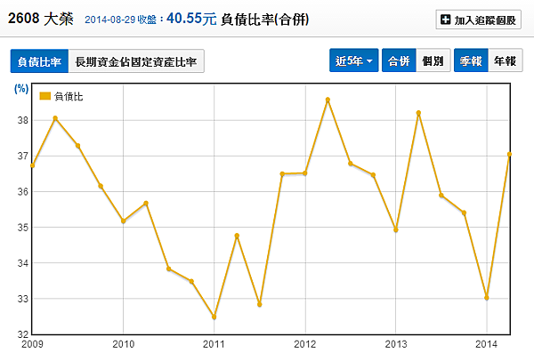 2608大榮_12負債比_2014.08.30