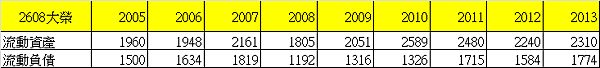 2608大榮_13流動資產與流動負債_2014.08.30