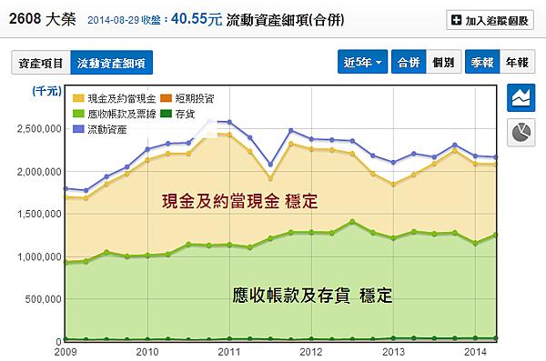 2608大榮_15流動資產細項_2014.08.30