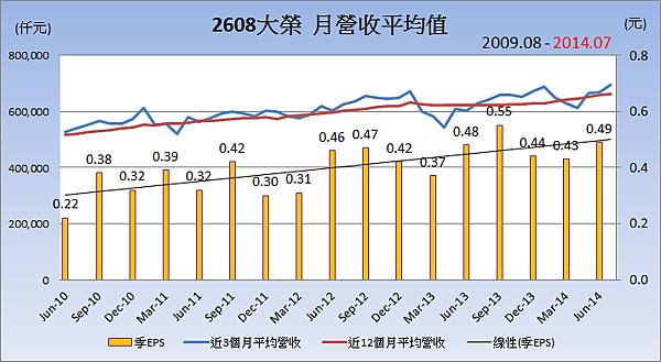 2608大榮_19平均月營收變化2014.08.14