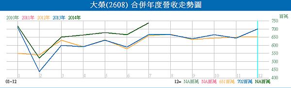 2608大榮_20月營收變化曲線(2010~2014)2014.08.12