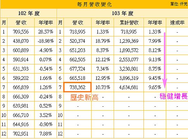 2608大榮_21每個月營收變化2014.09.01