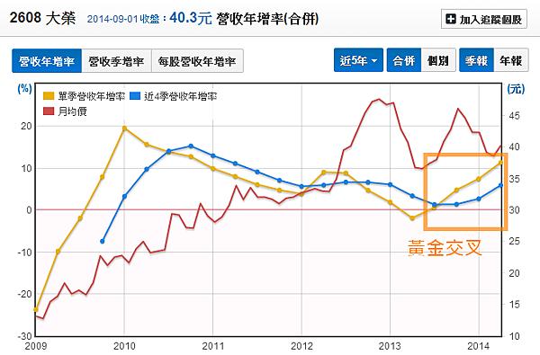 2608大榮_22單季營收年增率與近四季營收年增率2014.09.01