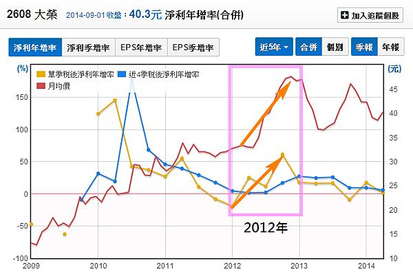 2608大榮_23稅後淨利年增率2014.09.01
