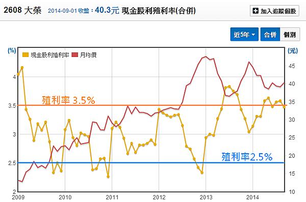 2608大榮_25現金殖利率2014.09.02